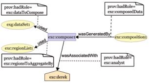 PROV-entities-activities-agents-roles