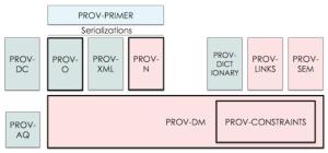 PROV Framework